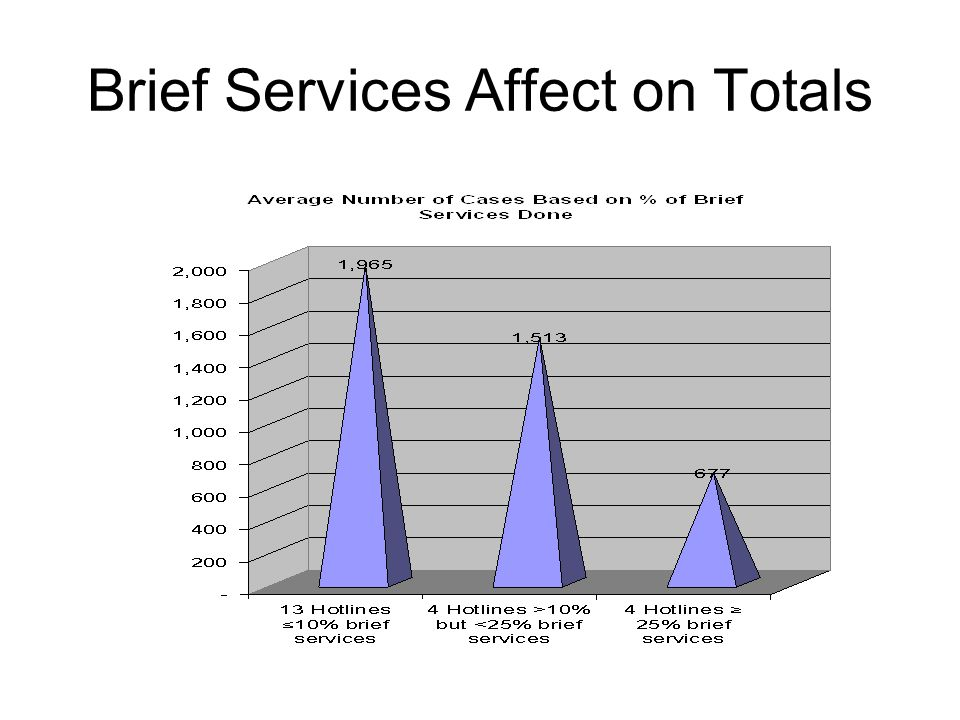 Brief Services Affect on Totals