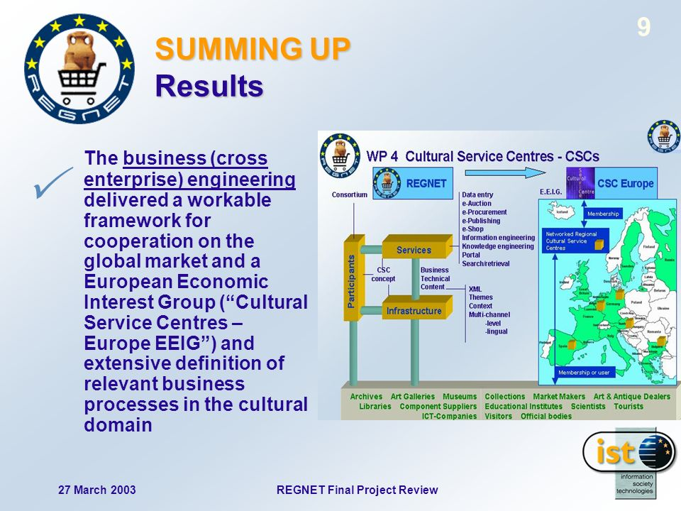 27 March 2003REGNET Final Project Review 9 The business (cross enterprise) engineering delivered a workable framework for cooperation on the global market and a European Economic Interest Group (Cultural Service Centres – Europe EEIG) and extensive definition of relevant business processes in the cultural domain SUMMING UP Results