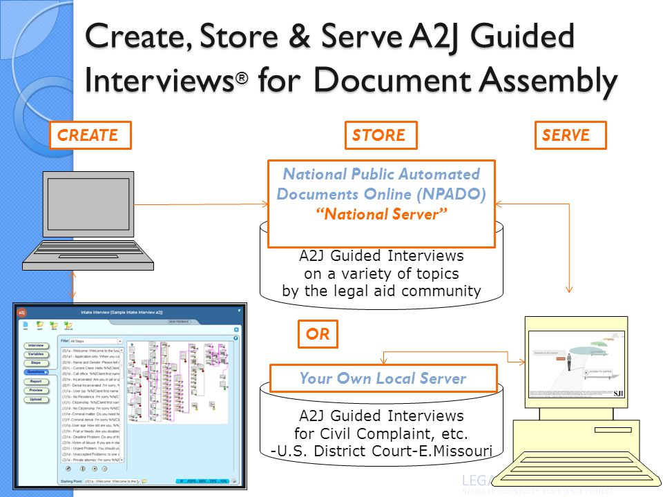 Create, Store & Serve A2J Guided Interviews ® for Document Assembly A2J Guided Interviews on a variety of topics by the legal aid community National Public Automated Documents Online (NPADO) National Server CREATESTORESERVE A2J Guided Interviews for Civil Complaint, etc.
