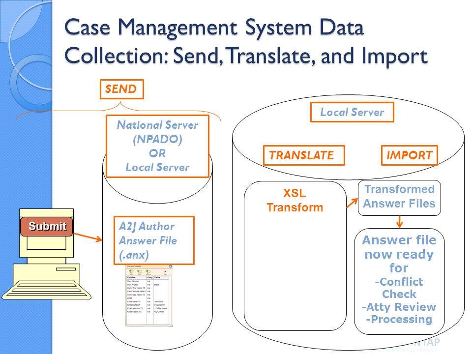 Case Management System Data Collection: Send, Translate, and Import XSL Transform Transformed Answer Files National Server (NPADO) OR Local Server A2J Author Answer File (.anx) Answer file now ready for -Conflict Check -Atty Review -Processing Local Server SEND TRANSLATEIMPORT
