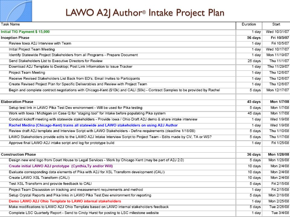 LAWO A2J Author ® Intake Project Plan