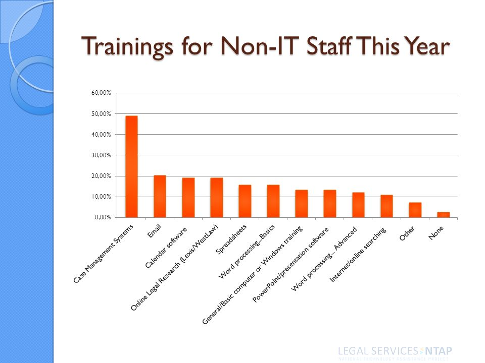Trainings for Non-IT Staff This Year