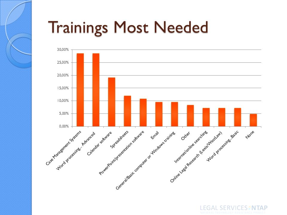 Trainings Most Needed