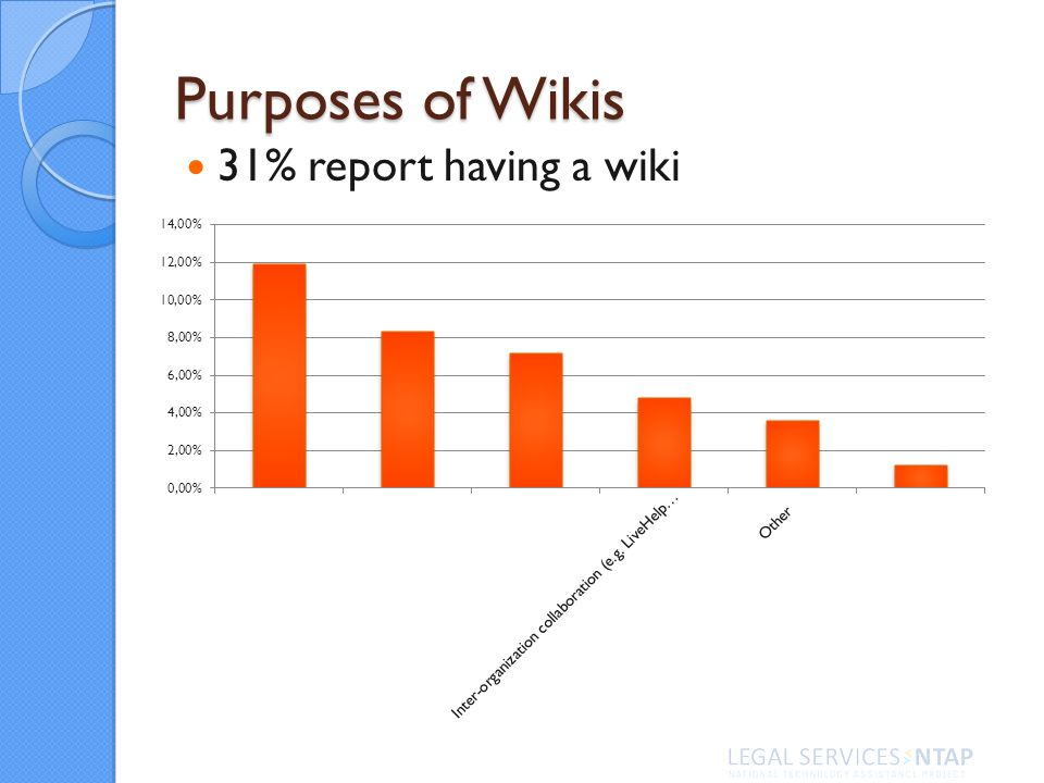 Purposes of Wikis 31% report having a wiki