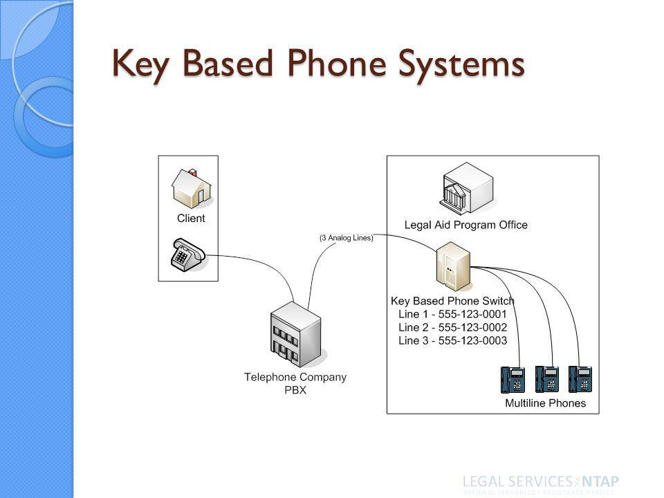 Key Based Phone Systems