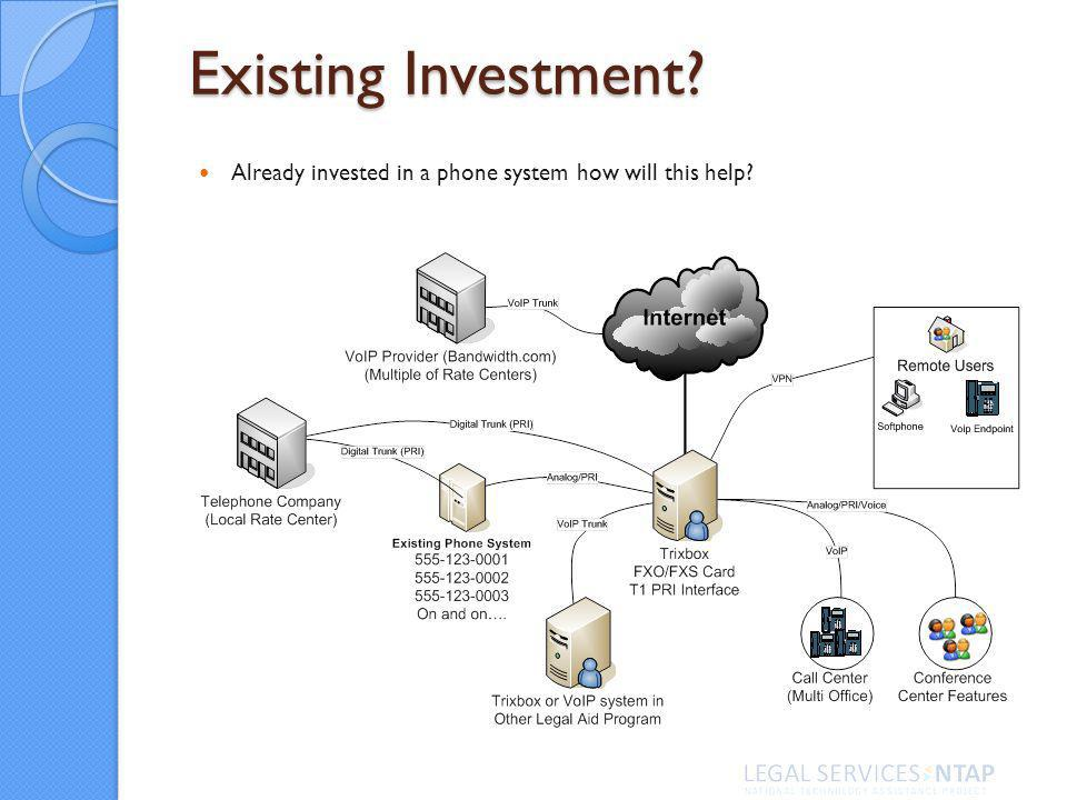 Existing Investment Already invested in a phone system how will this help