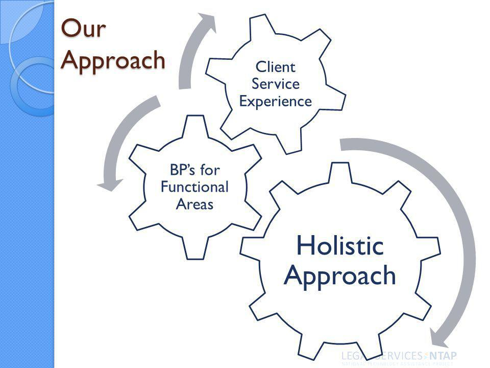 Holistic Approach BPs for Functional Areas Client Service Experience Our Approach
