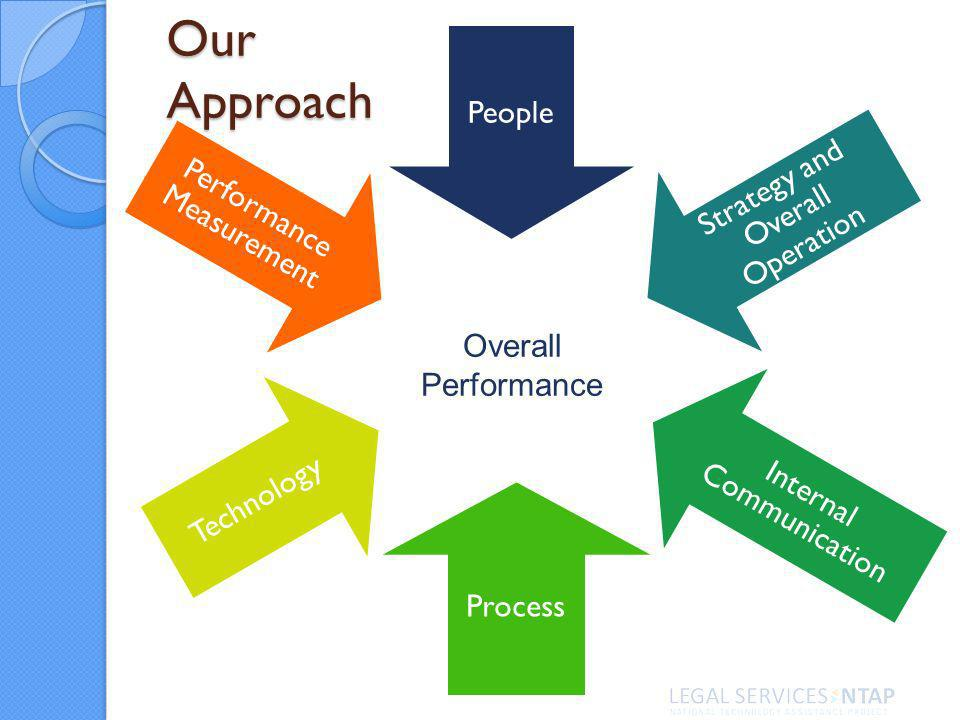 People Strategy and Overall Operation Internal Communication Process Technology Performance Measurement Our Approach Overall Performance