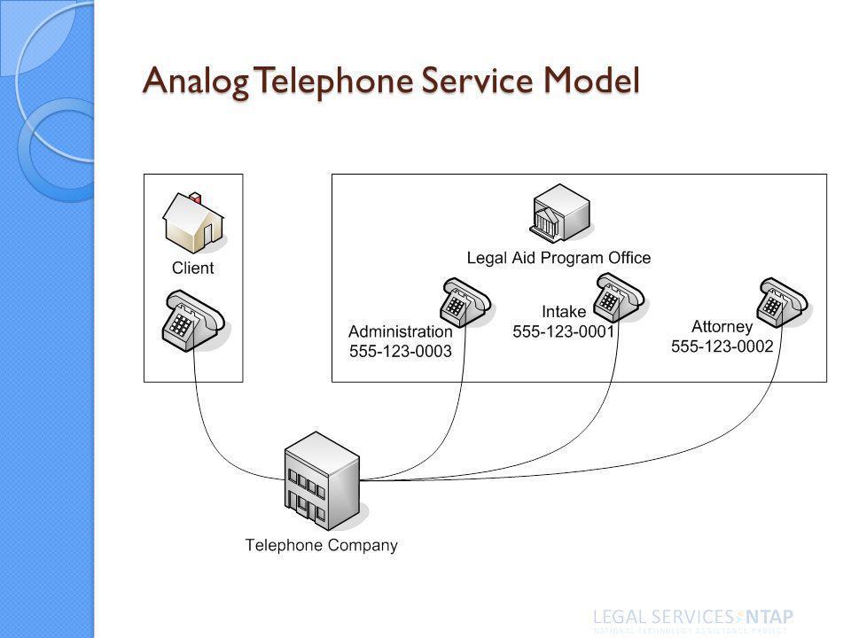 Analog Telephone Service Model