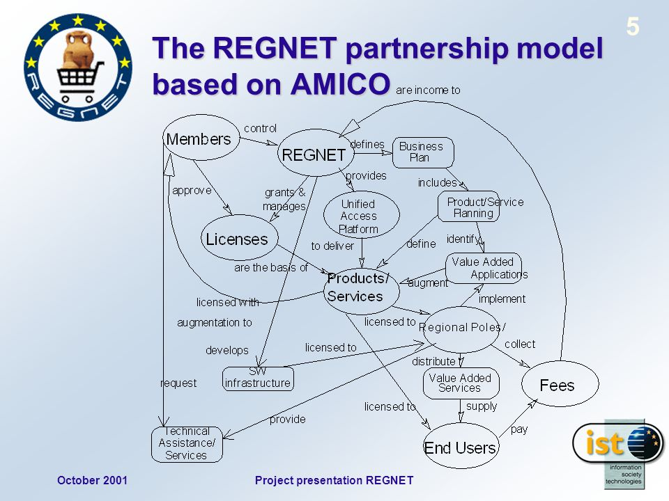 October 2001Project presentation REGNET 5 The REGNET partnership model based on AMICO