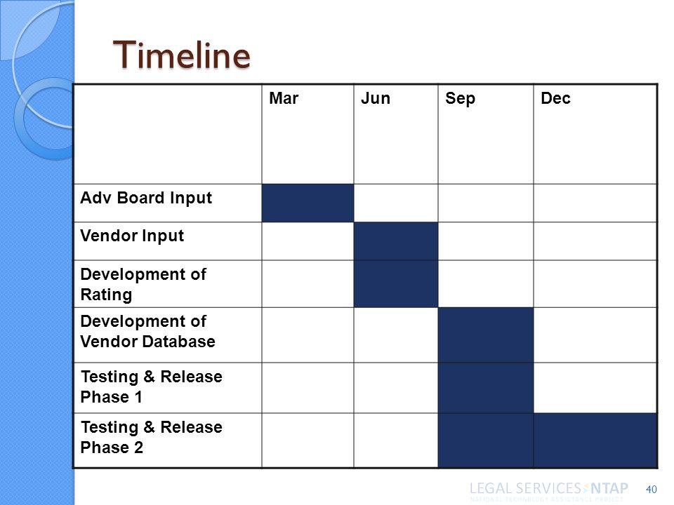 Timeline 40 MarJunSepDec Adv Board Input Vendor Input Development of Rating Development of Vendor Database Testing & Release Phase 1 Testing & Release Phase 2