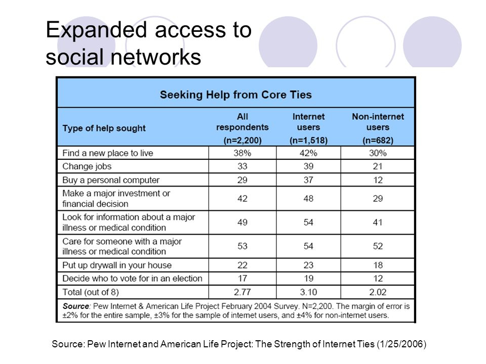 Source: Pew Internet and American Life Project: The Strength of Internet Ties (1/25/2006) Expanded access to social networks