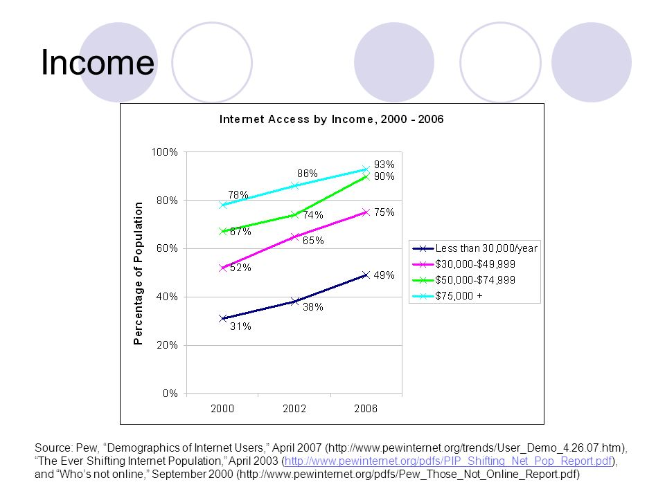 Income Source: Pew, Demographics of Internet Users, April 2007 (  The Ever Shifting Internet Population, April 2003 (  and Whos not online, September 2000 (