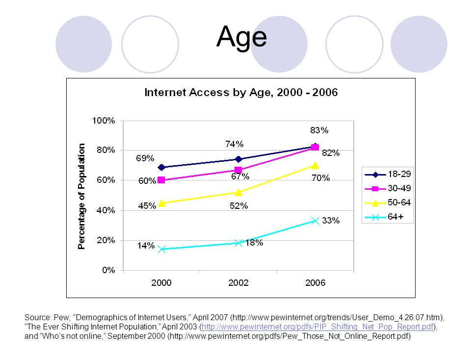 Age Source: Pew, Demographics of Internet Users, April 2007 (  The Ever Shifting Internet Population, April 2003 (  and Whos not online, September 2000 (
