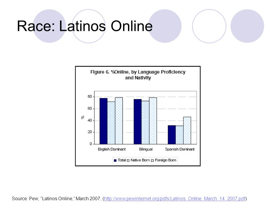 Race: Latinos Online Source: Pew, Latinos Online, March 2007, (