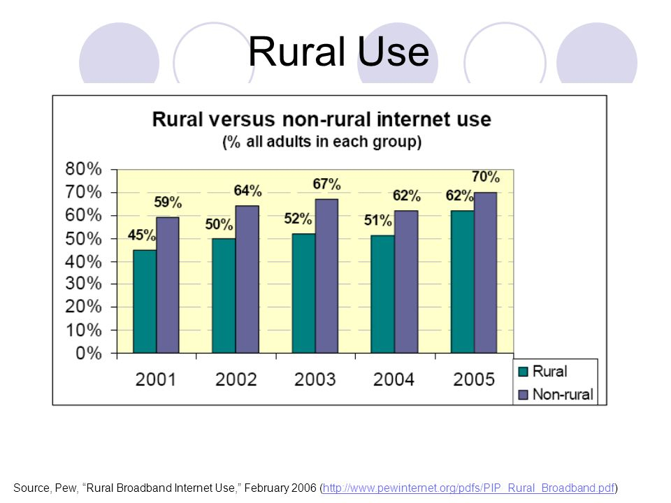 Source, Pew, Rural Broadband Internet Use, February 2006 (  Rural Use