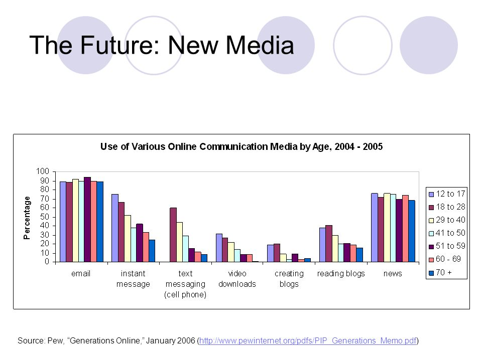 The Future: New Media Source: Pew, Generations Online, January 2006 (