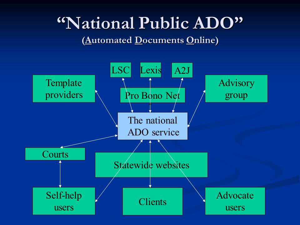 National Public ADO (Automated Documents Online) The national ADO service Template providers Advisory group Pro Bono Net LSCLexis Self-help users Advocate users Statewide websites Courts Clients A2J