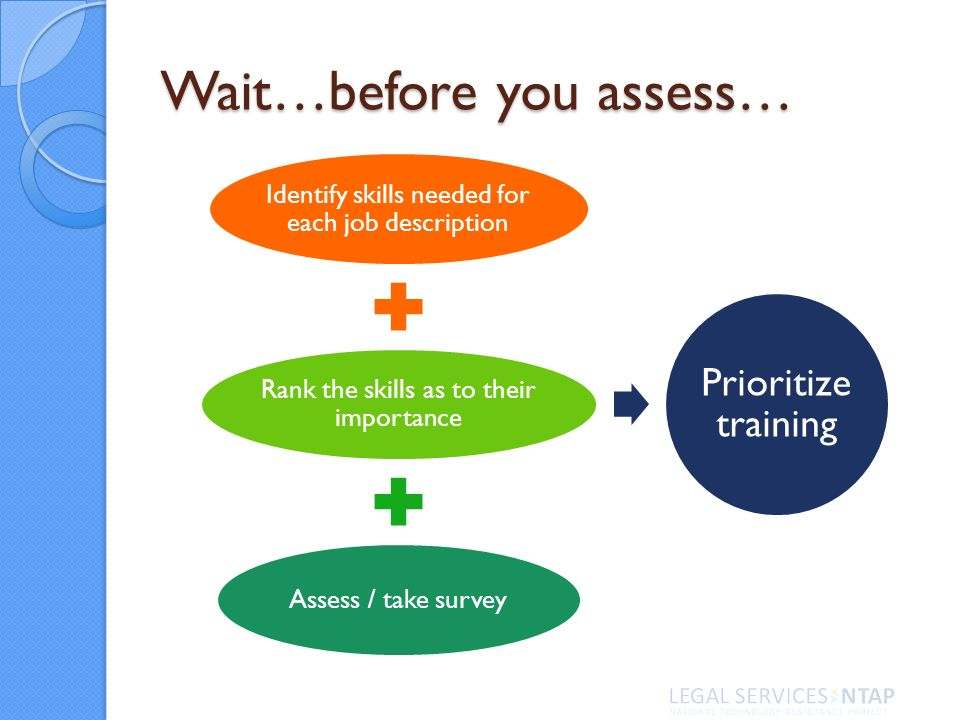 Wait…before you assess… Identify skills needed for each job description Rank the skills as to their importance Assess / take survey Prioritize trainin