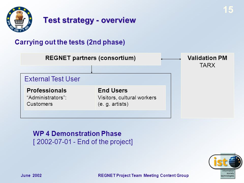 15 June 2002REGNET Project Team Meeting Content Group Test strategy - overview Carrying out the tests (2nd phase) Professionals Administrators: Customers End Users Visitors, cultural workers (e.