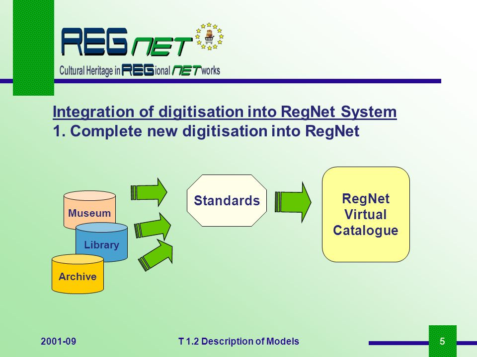 2001-09T 1.2 Description of Models5 Integration of digitisation into RegNet System 1. Complete new digitisation into RegNet RegNet Virtual Catalogue M