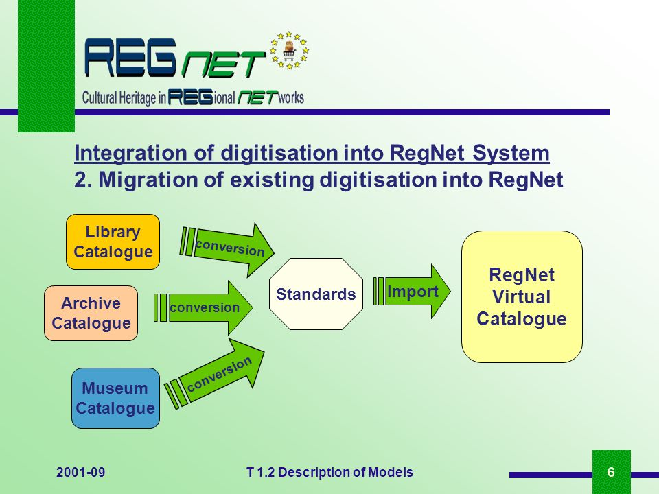 2001-09T 1.2 Description of Models6 Integration of digitisation into RegNet System 2. Migration of existing digitisation into RegNet RegNet Virtual Ca