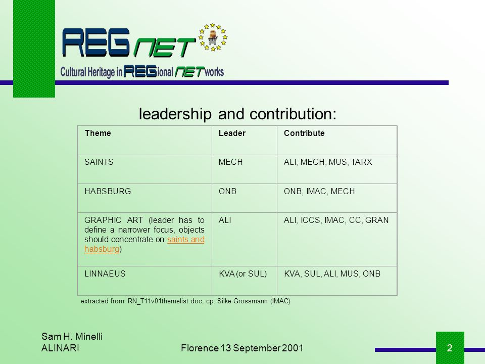 Sam H. Minelli ALINARIFlorence 13 September 20012 leadership and contribution: ThemeLeaderContribute SAINTSMECHALI, MECH, MUS, TARX HABSBURGONBONB, IM
