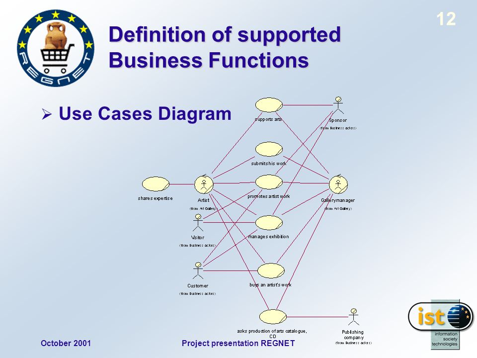 October 2001Project presentation REGNET 12 Definition of supported Business Functions Use Cases Diagram