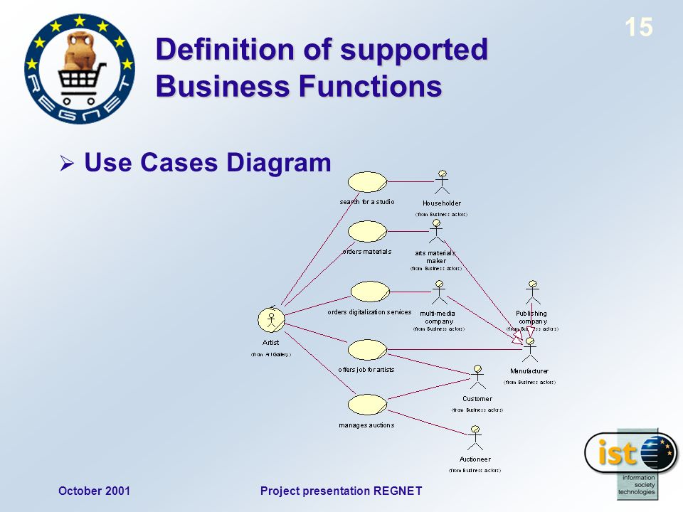 October 2001Project presentation REGNET 15 Definition of supported Business Functions Use Cases Diagram