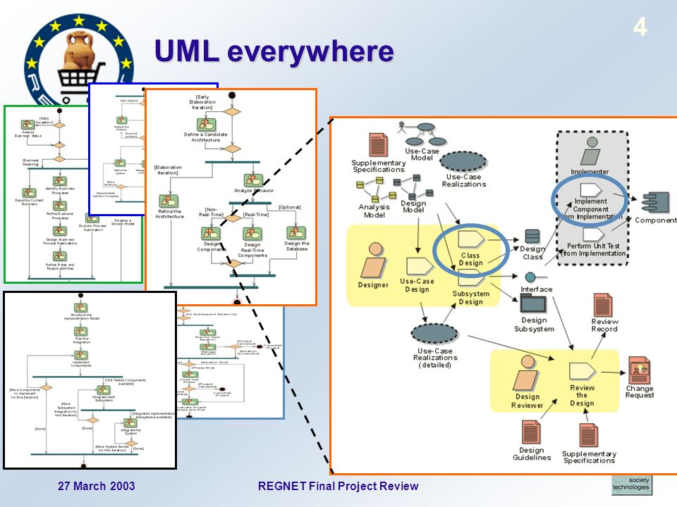27 March 2003REGNET Final Project Review 4 UML everywhere