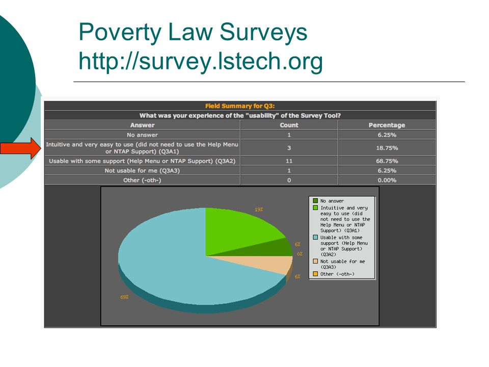 Poverty Law Surveys http://survey.lstech.org