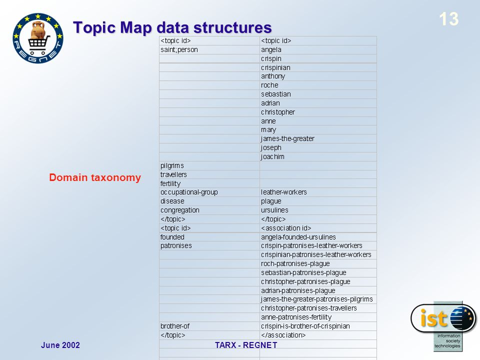 June 2002TARX - REGNET 13 Topic Map data structures Domain taxonomy