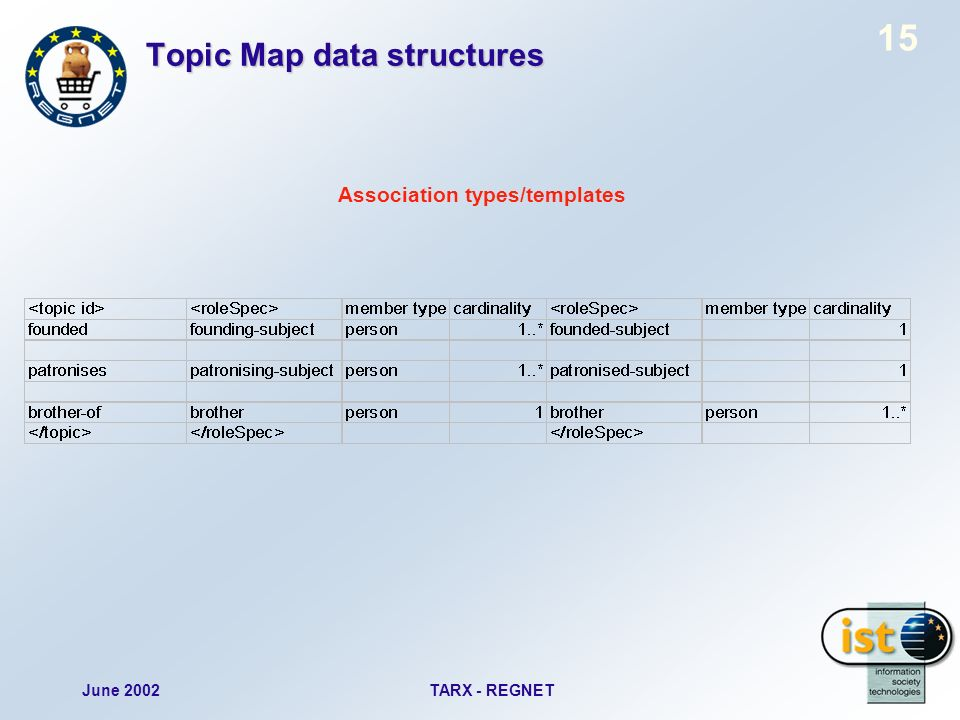June 2002TARX - REGNET 15 Topic Map data structures Association types/templates