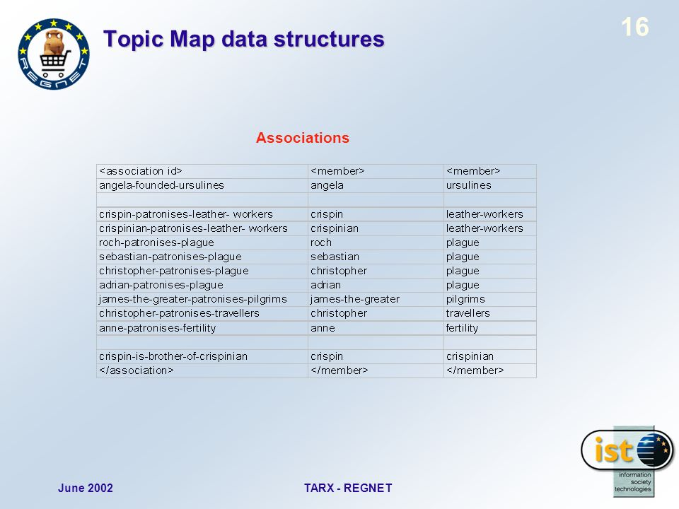 June 2002TARX - REGNET 16 Topic Map data structures Associations