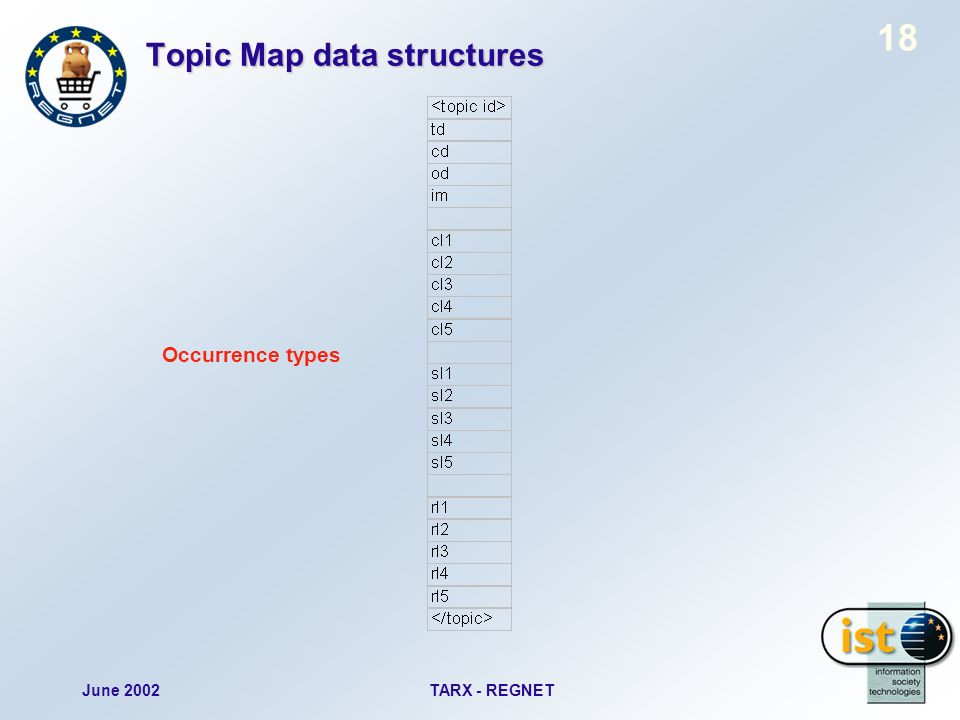 June 2002TARX - REGNET 18 Topic Map data structures Occurrence types