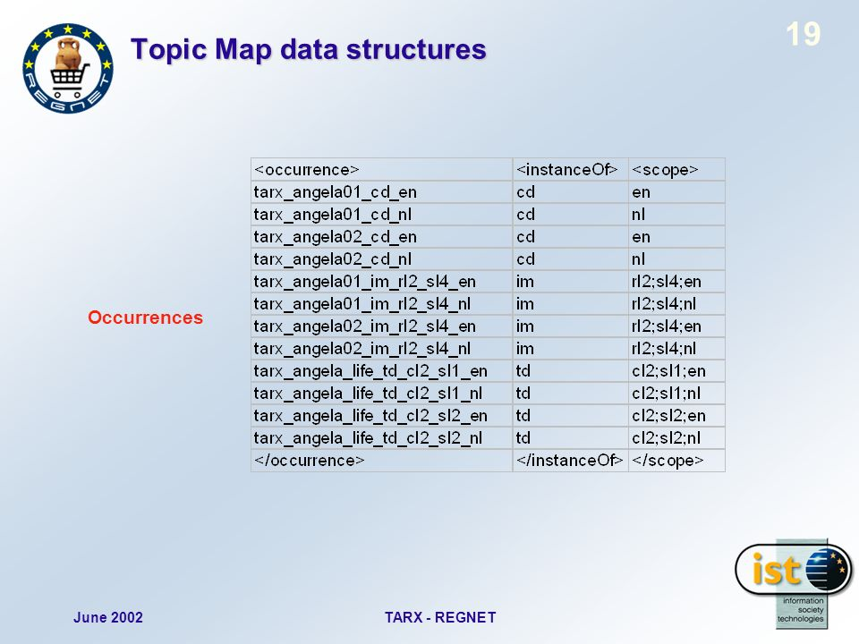 June 2002TARX - REGNET 19 Topic Map data structures Occurrences
