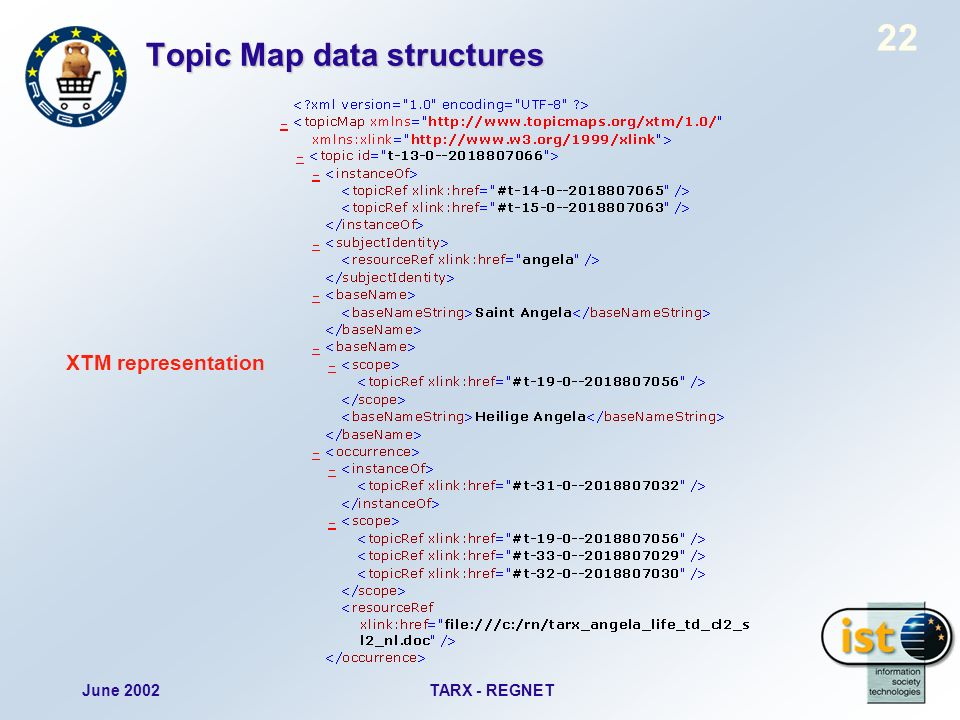 June 2002TARX - REGNET 22 Topic Map data structures XTM representation