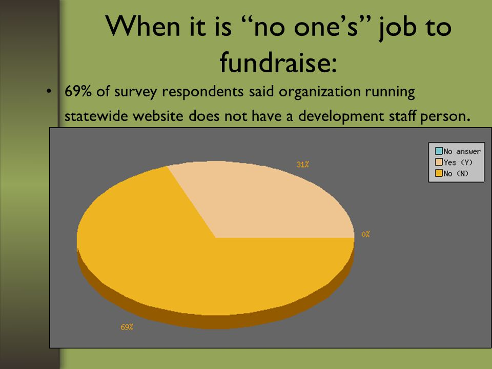 When it is no ones job to fundraise: 69% of survey respondents said organization running statewide website does not have a development staff person.