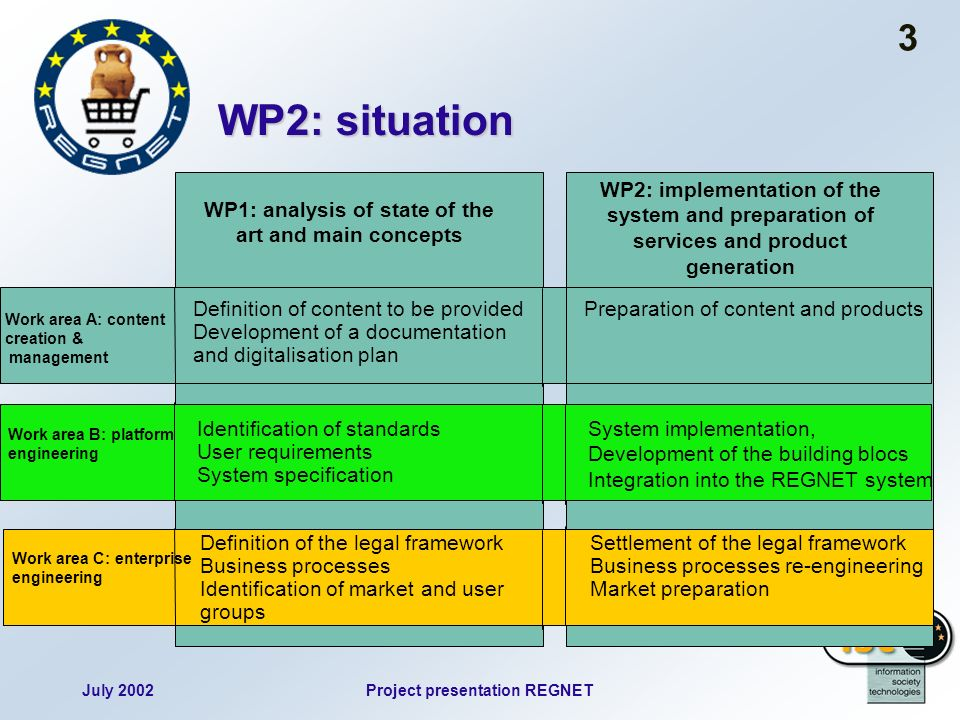 July 2002Project presentation REGNET 3 WP2: situation WP1: analysis of state of the art and main concepts Definition of content to be provided Develop