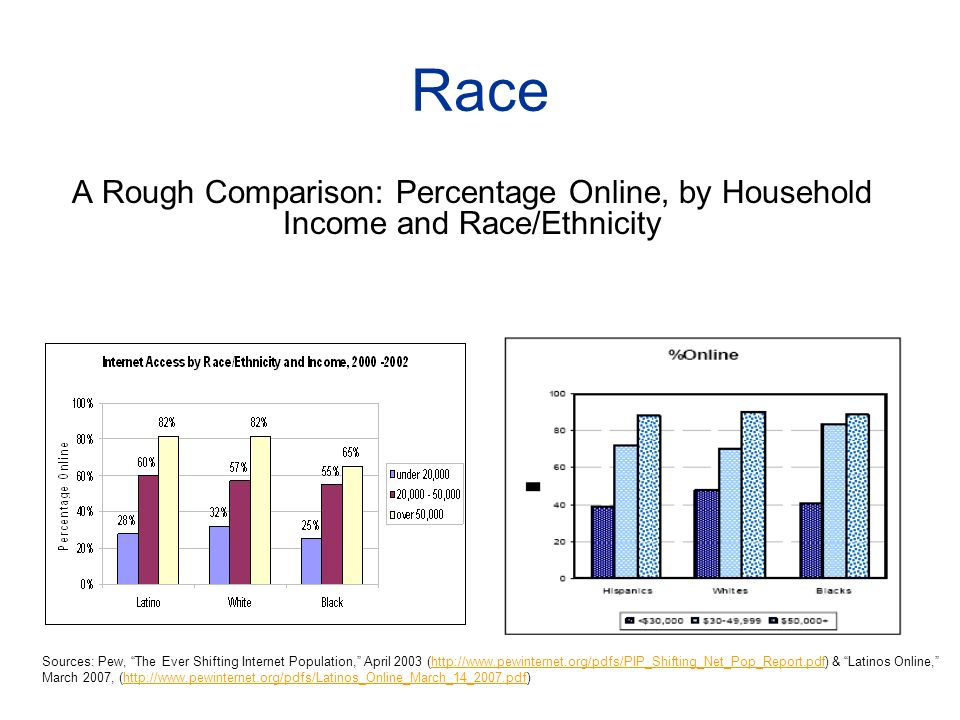 Race A Rough Comparison: Percentage Online, by Household Income and Race/Ethnicity Sources: Pew, The Ever Shifting Internet Population, April 2003 (http://www.pewinternet.org/pdfs/PIP_Shifting_Net_Pop_Report.pdf) & Latinos Online, March 2007, (http://www.pewinternet.org/pdfs/Latinos_Online_March_14_2007.pdf)http://www.pewinternet.org/pdfs/PIP_Shifting_Net_Pop_Report.pdfhttp://www.pewinternet.org/pdfs/Latinos_Online_March_14_2007.pdf