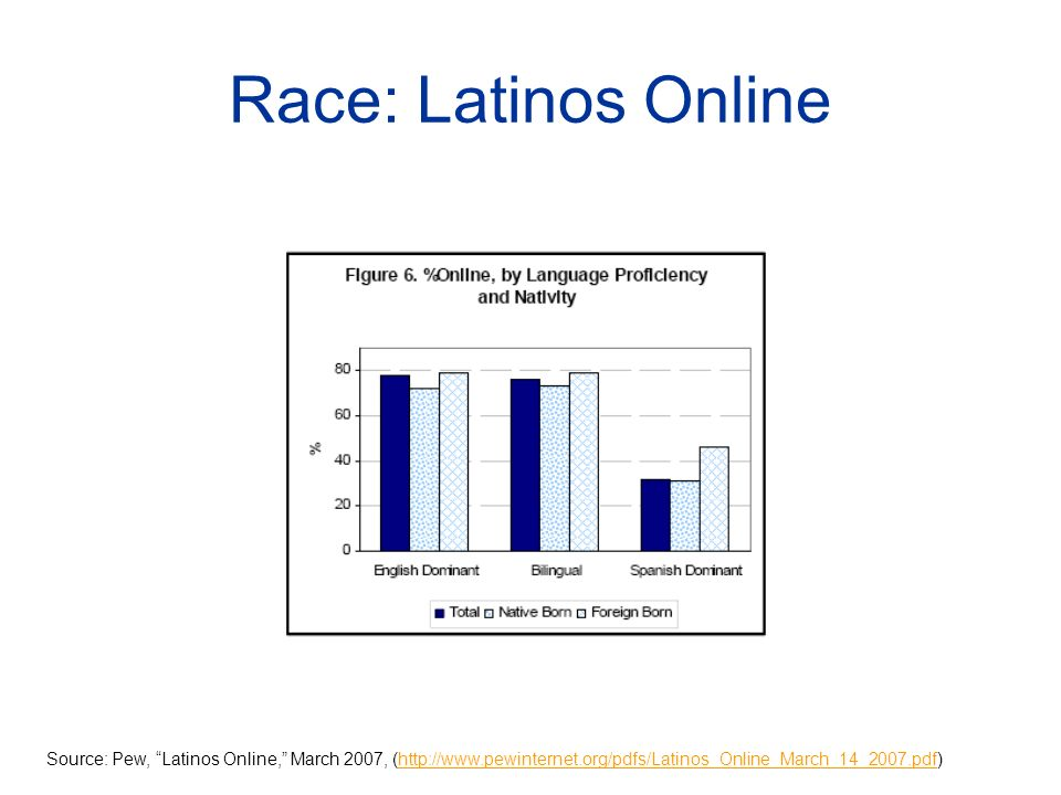 Race: Latinos Online Source: Pew, Latinos Online, March 2007, (http://www.pewinternet.org/pdfs/Latinos_Online_March_14_2007.pdf)http://www.pewinternet.org/pdfs/Latinos_Online_March_14_2007.pdf