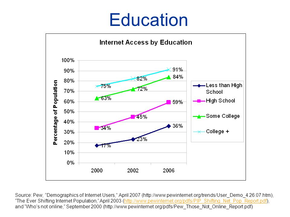 Education Source: Pew, Demographics of Internet Users, April 2007 (http://www.pewinternet.org/trends/User_Demo_4.26.07.htm), The Ever Shifting Internet Population, April 2003 (http://www.pewinternet.org/pdfs/PIP_Shifting_Net_Pop_Report.pdf), and Whos not online, September 2000 (http://www.pewinternet.org/pdfs/Pew_Those_Not_Online_Report.pdf)http://www.pewinternet.org/pdfs/PIP_Shifting_Net_Pop_Report.pdf