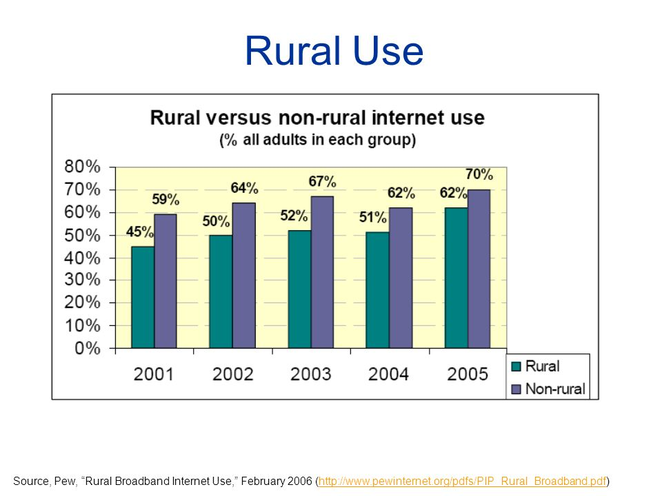 Source, Pew, Rural Broadband Internet Use, February 2006 (http://www.pewinternet.org/pdfs/PIP_Rural_Broadband.pdf)http://www.pewinternet.org/pdfs/PIP_Rural_Broadband.pdf Rural Use