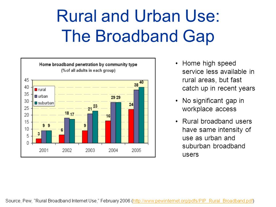 Rural and Urban Use: The Broadband Gap Home high speed service less available in rural areas, but fast catch up in recent years No significant gap in workplace access Rural broadband users have same intensity of use as urban and suburban broadband users Source, Pew, Rural Broadband Internet Use, February 2006 (http://www.pewinternet.org/pdfs/PIP_Rural_Broadband.pdf)http://www.pewinternet.org/pdfs/PIP_Rural_Broadband.pdf