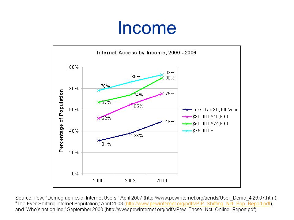 Income Source: Pew, Demographics of Internet Users, April 2007 (http://www.pewinternet.org/trends/User_Demo_4.26.07.htm), The Ever Shifting Internet Population, April 2003 (http://www.pewinternet.org/pdfs/PIP_Shifting_Net_Pop_Report.pdf), and Whos not online, September 2000 (http://www.pewinternet.org/pdfs/Pew_Those_Not_Online_Report.pdf)http://www.pewinternet.org/pdfs/PIP_Shifting_Net_Pop_Report.pdf