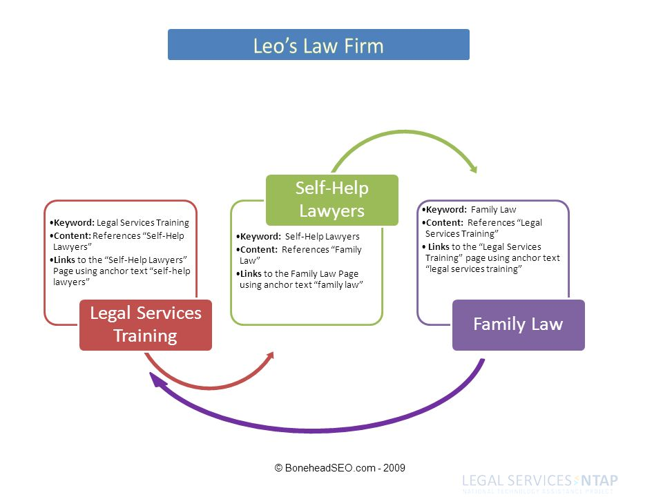 Keyword: Legal Services Training Content: References Self-Help Lawyers Links to the Self-Help Lawyers Page using anchor text self-help lawyers Legal S