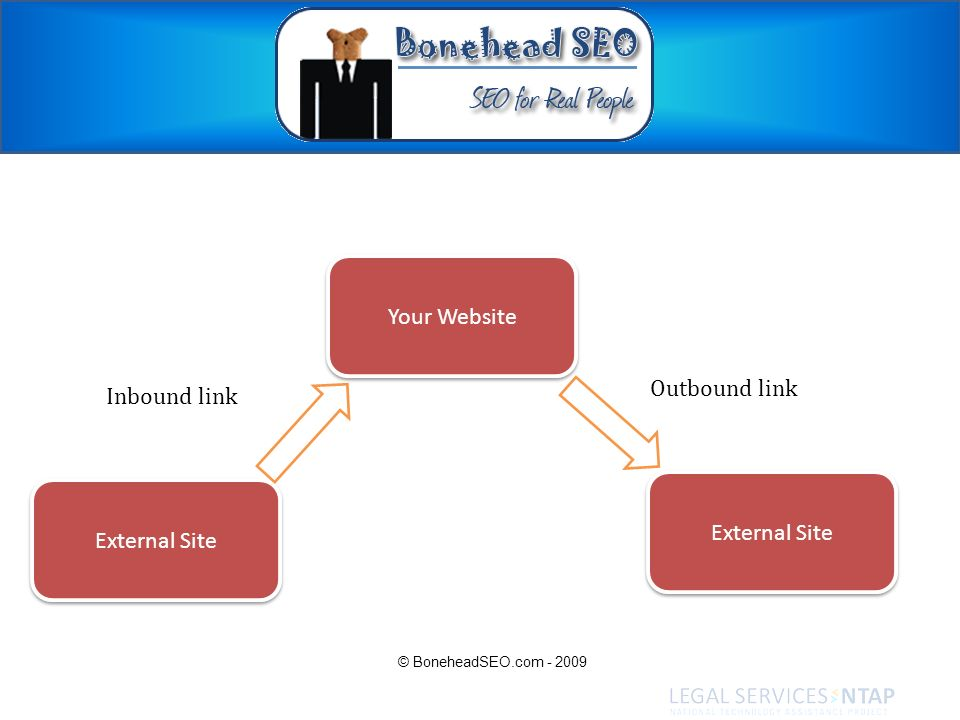 Your Website External Site Inbound link Outbound link © BoneheadSEO.com - 2009