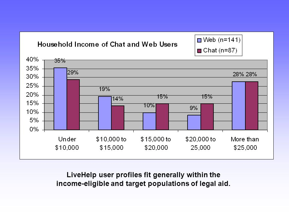 LiveHelp user profiles fit generally within the income-eligible and target populations of legal aid.