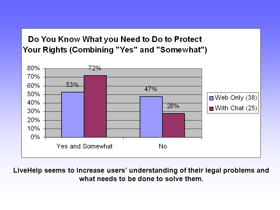 LiveHelp seems to increase users understanding of their legal problems and what needs to be done to solve them.