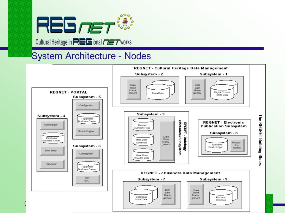 08/06/2001ZEUS Consulting SA2 System Architecture - Nodes